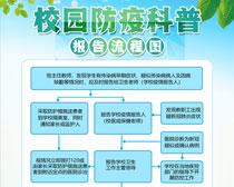 校园防疫科普流程海报PSD素材